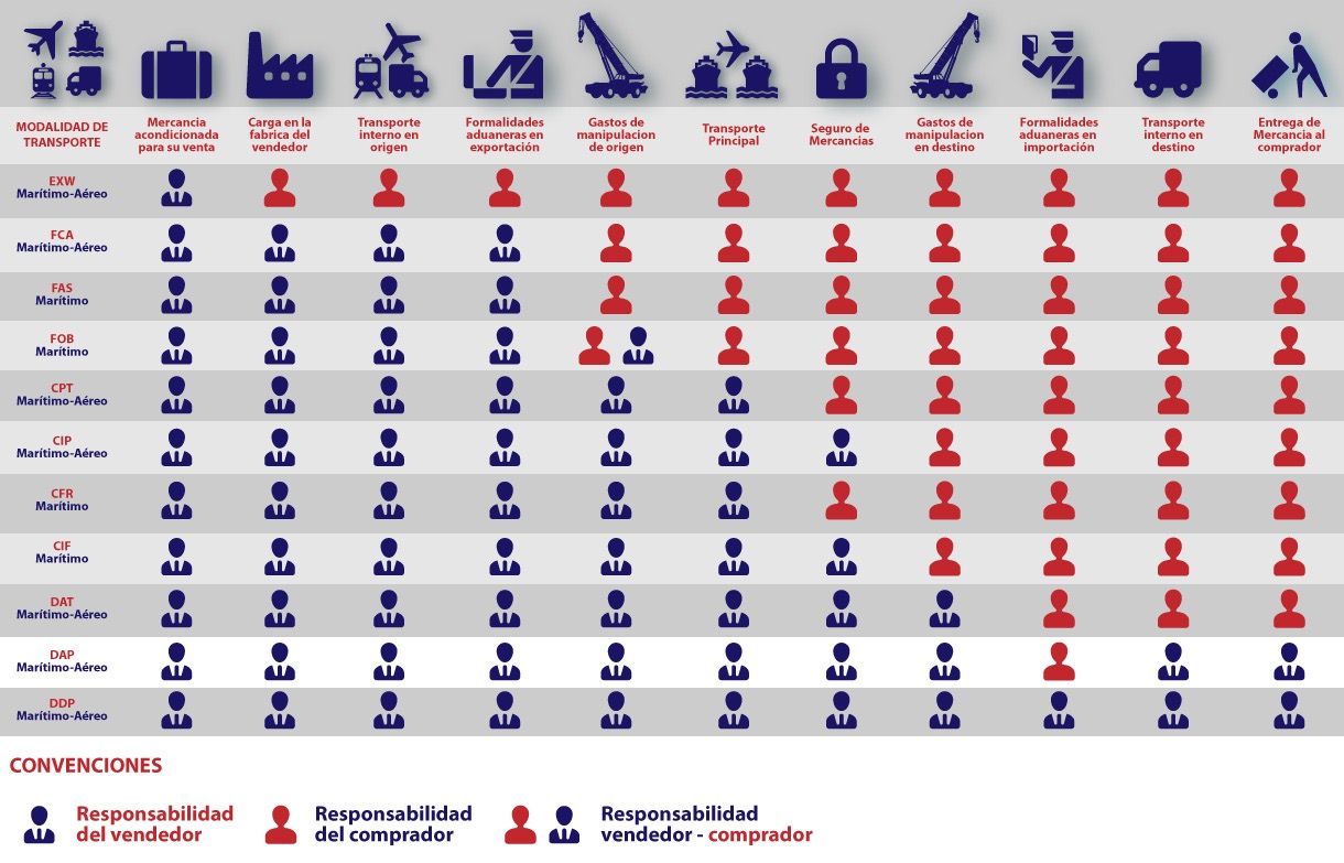 which they are incoterms